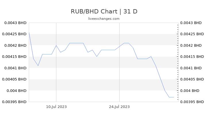 RUB/BHD Chart