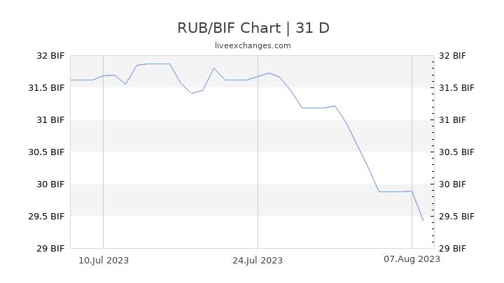 RUB/BIF Chart