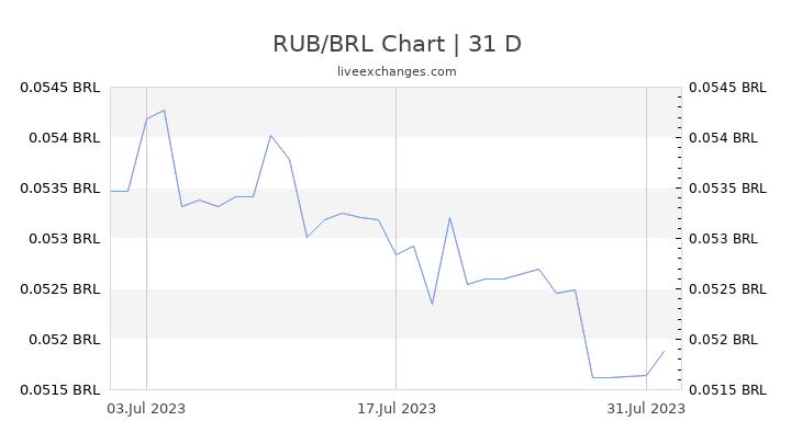 RUB/BRL Chart