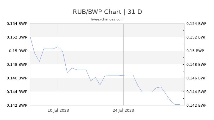 RUB/BWP Chart