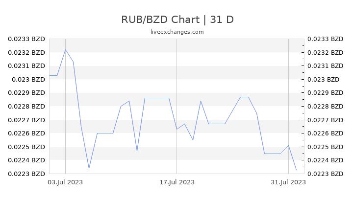RUB/BZD Chart