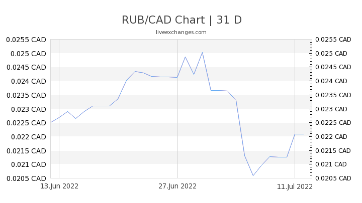 5 10 Rub To Cad Exchange Rate Live 0