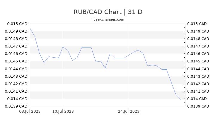 RUB/CAD Chart