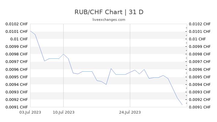 RUB/CHF Chart
