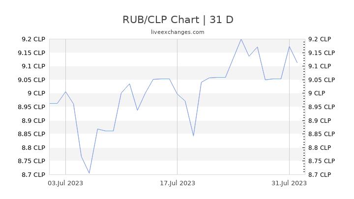 RUB/CLP Chart