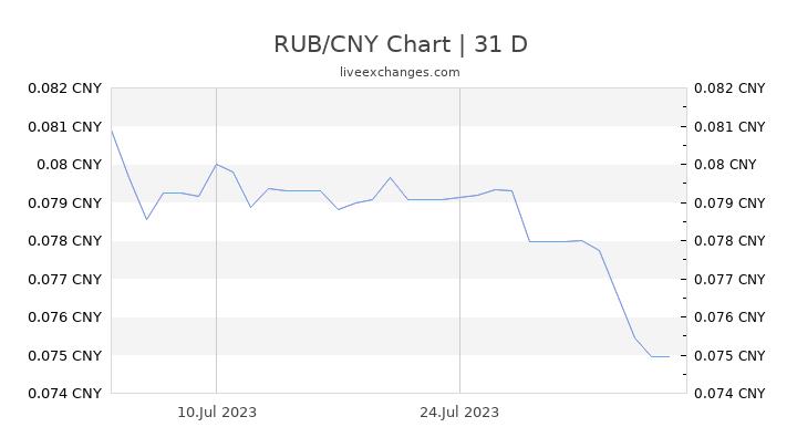 RUB/CNY Chart