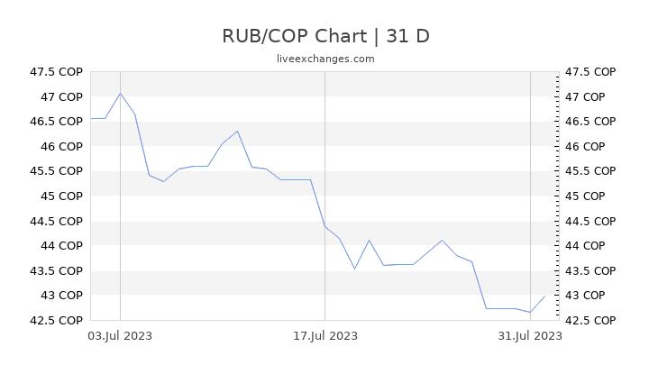 RUB/COP Chart