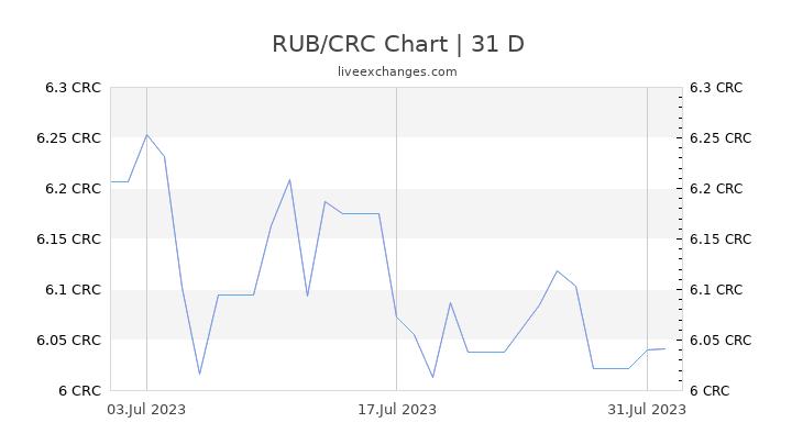 RUB/CRC Chart