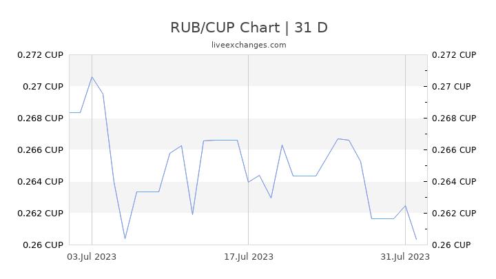 RUB/CUP Chart