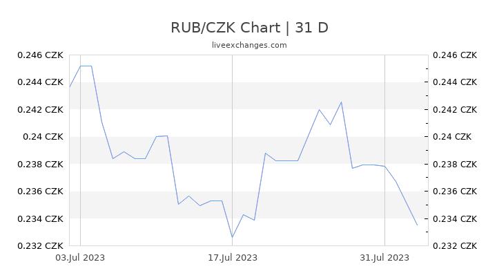 RUB/CZK Chart