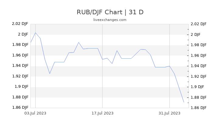 RUB/DJF Chart