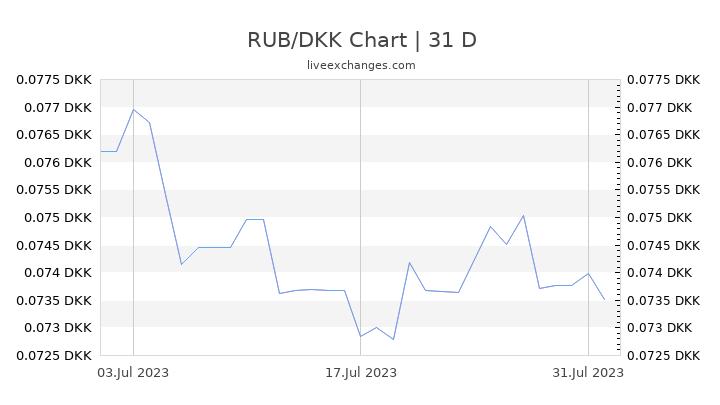 RUB/DKK Chart