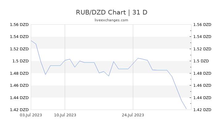 RUB/DZD Chart