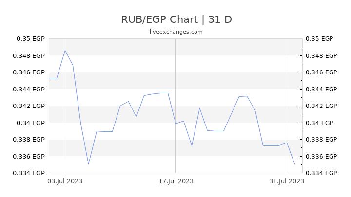 RUB/EGP Chart