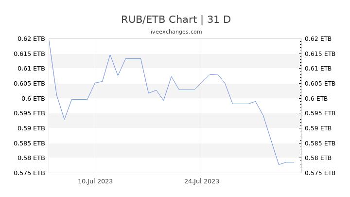 RUB/ETB Chart