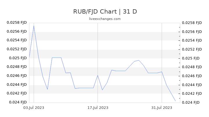 RUB/FJD Chart