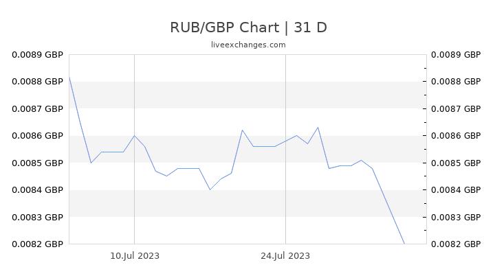 RUB/GBP Chart