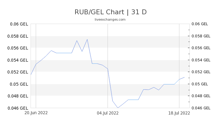 RUB/GEL Chart