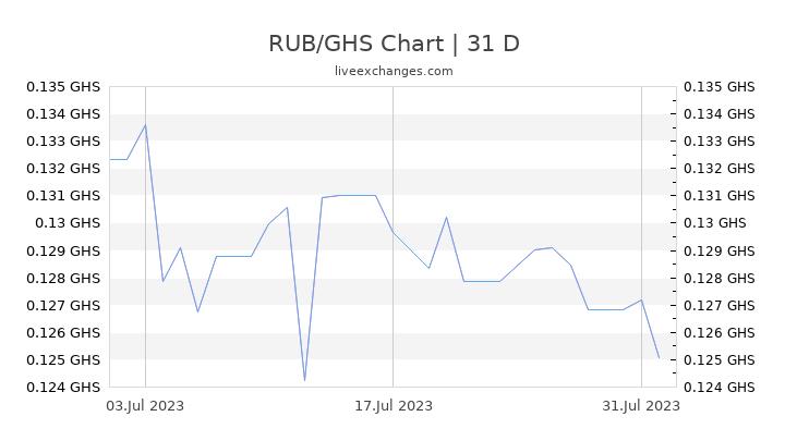 RUB/GHS Chart