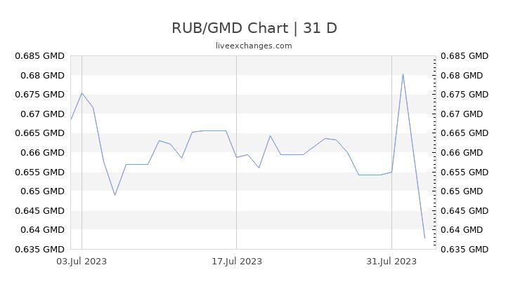 RUB/GMD Chart