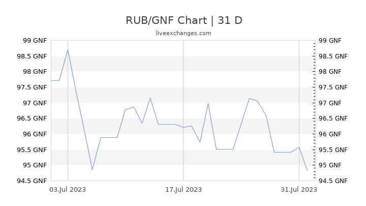 RUB/GNF Chart