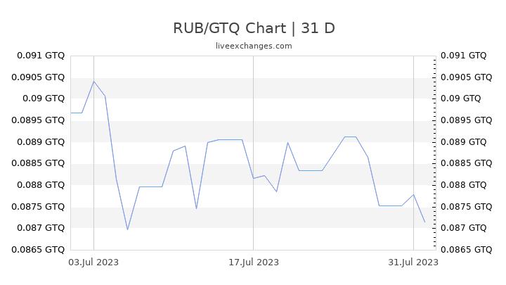 RUB/GTQ Chart
