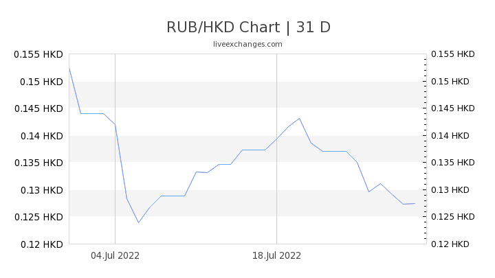 15000 Rub To Hkd Exchange Rate Live 1