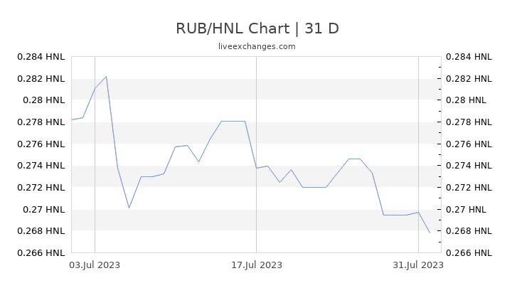 RUB/HNL Chart