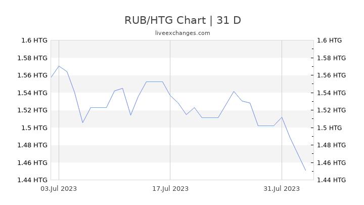 RUB/HTG Chart