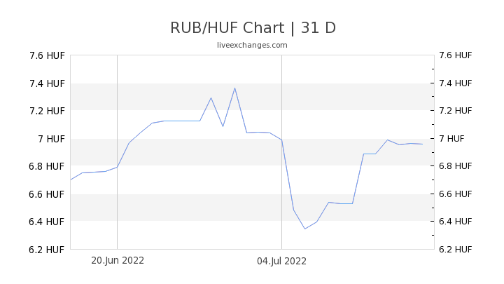 RUB/HUF Chart