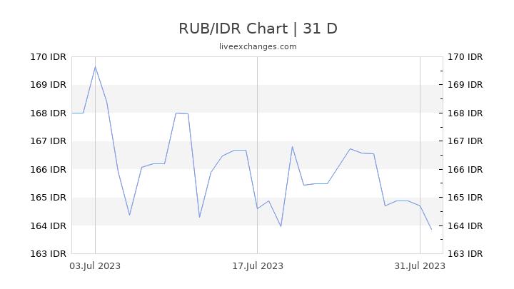 RUB/IDR Chart