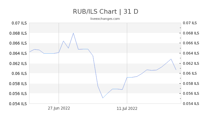 RUB/ILS Chart
