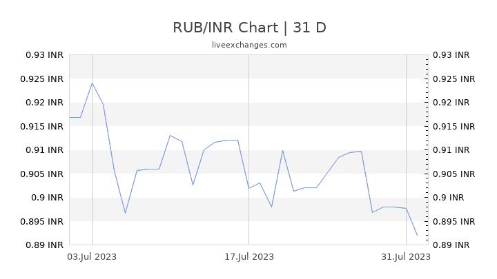 RUB/INR Chart