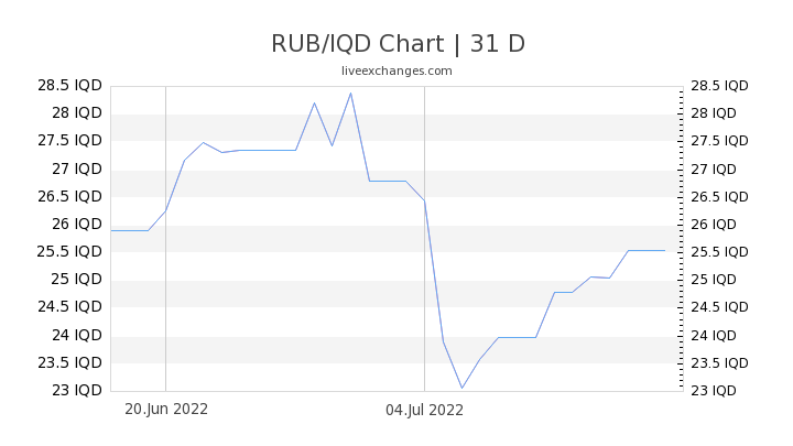 RUB/IQD Chart