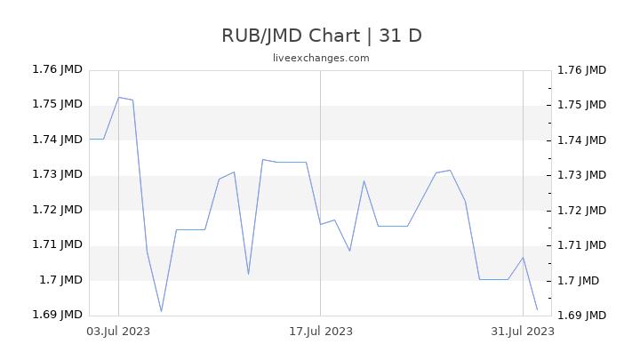 RUB/JMD Chart