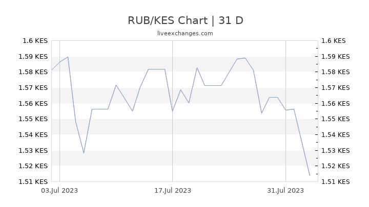 RUB/KES Chart
