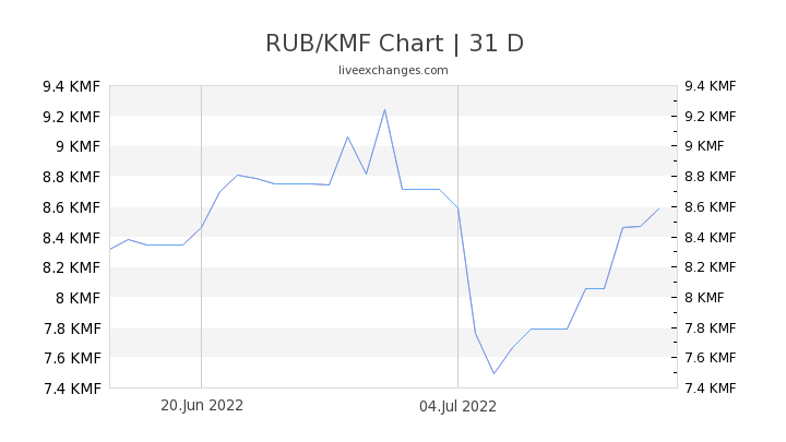 RUB/KMF Chart