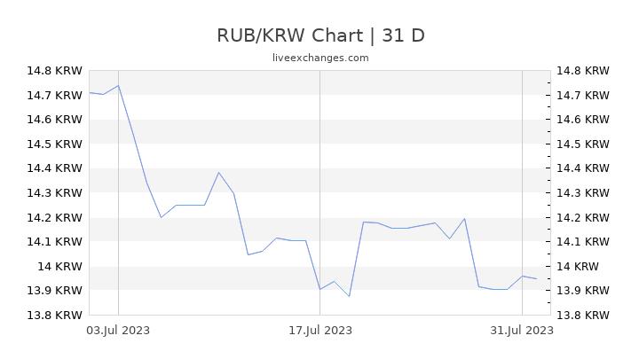 RUB/KRW Chart