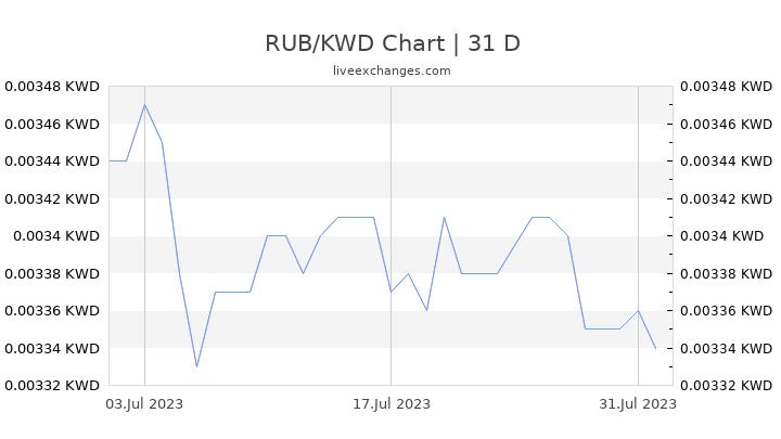 RUB/KWD Chart