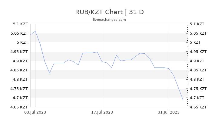 RUB/KZT Chart