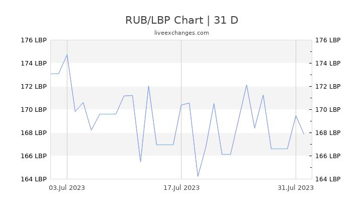 RUB/LBP Chart