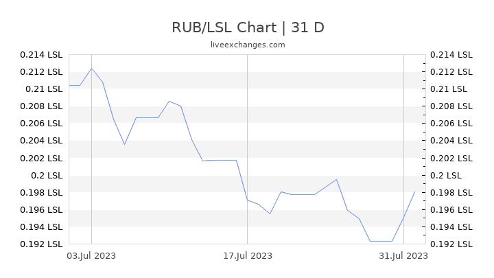 RUB/LSL Chart