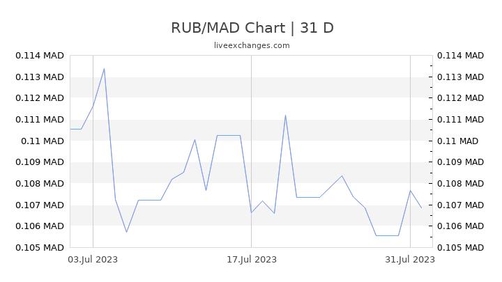 RUB/MAD Chart