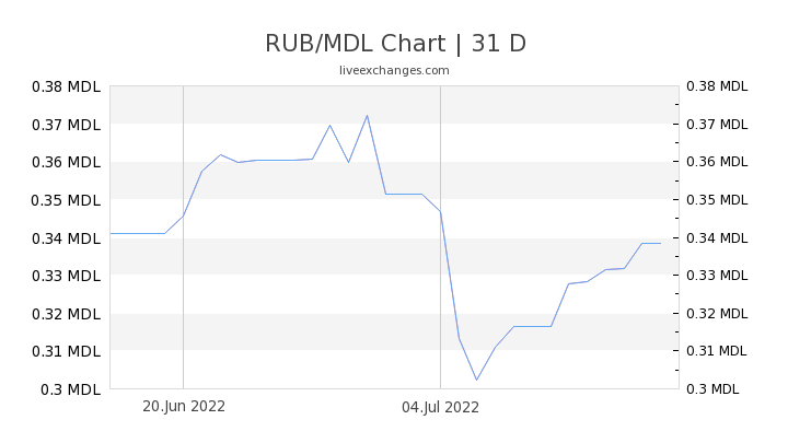 RUB/MDL Chart