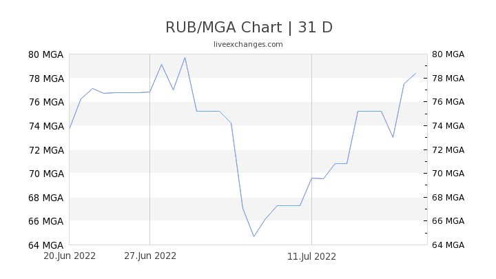 RUB/MGA Chart