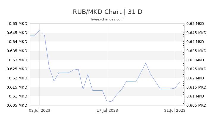 RUB/MKD Chart
