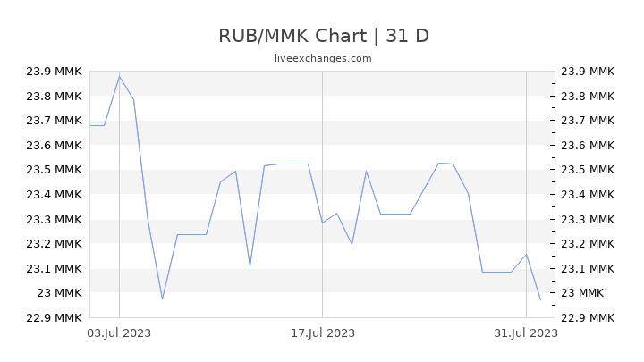 RUB/MMK Chart