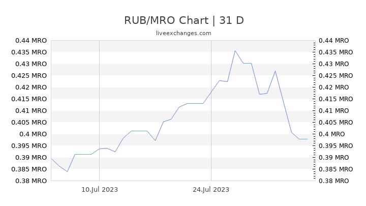 RUB/MRO Chart