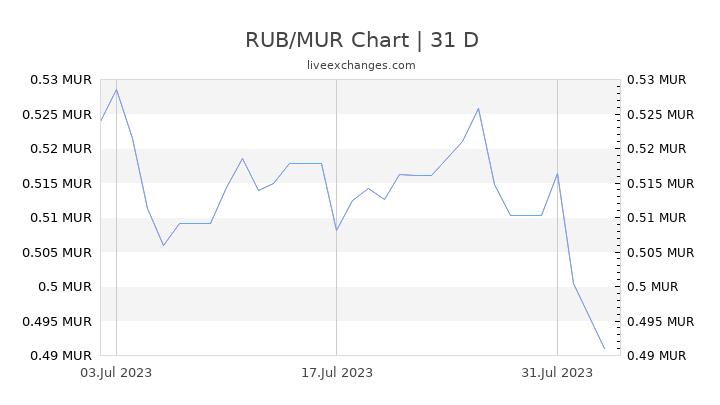 RUB/MUR Chart