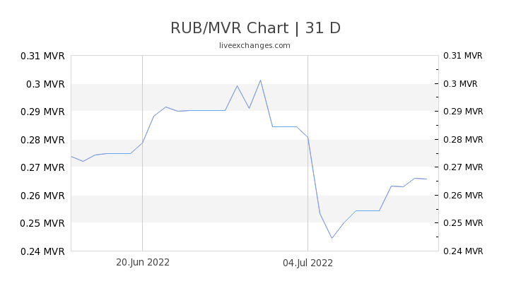 RUB/MVR Chart